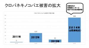 京都市におけるクロバネキノコバエ被害の拡大2014年7月8日とがし豊作成