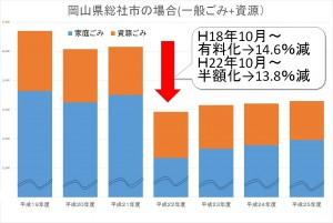 岡山県総社市のごみ量の推移