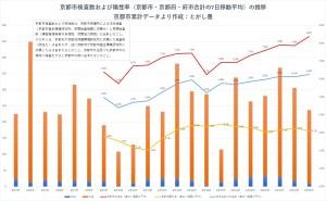 京都市内の検査の状況(8月24日)とがし作成