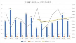 2020年8月15日時点での京都府内の検査数と陽性率の推移(京都市HPデータより)