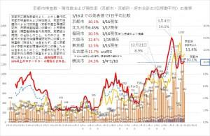 京都市内の検査の状況(0803-0116)とがし作成