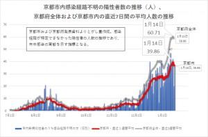 京都市内・感染経路不明数20210117
