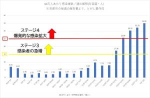 京都市人口10万人当たり感染者数(1月9日までの推移)