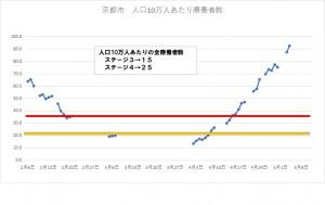 10万にあたり療養者数(京都市内)20210504