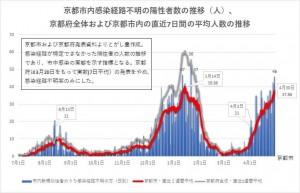 京都市内感染経路不明者数の推移