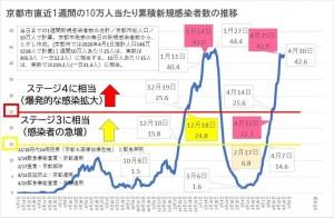 京都市内の10万人あたり一週間累積新規感染者数の推移
