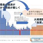 京都市一般財源のうち投資的経費の推移